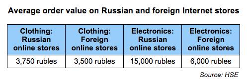 Cross-border sales - AOV