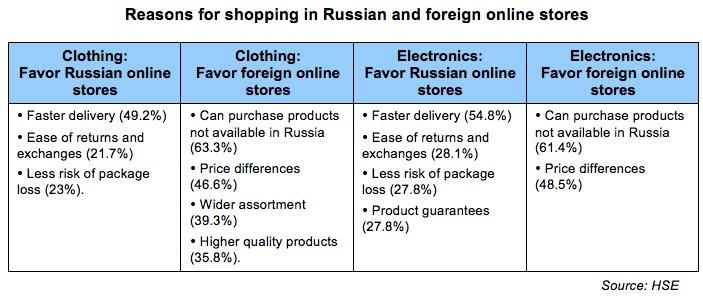 Cross-border sales - Shoppers motivations