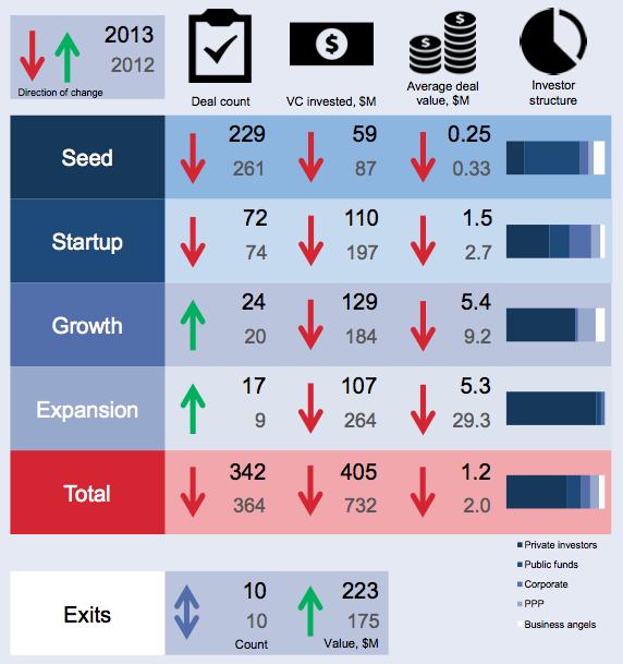 Russian venture figures 2013
