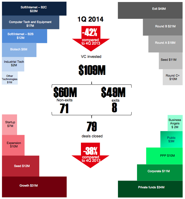 venture trends Q1 2014_by RMG