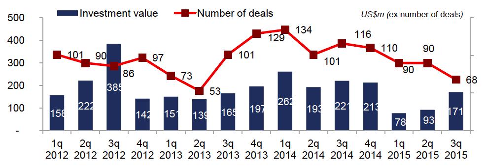 Venture deals and amounts 2012-2015